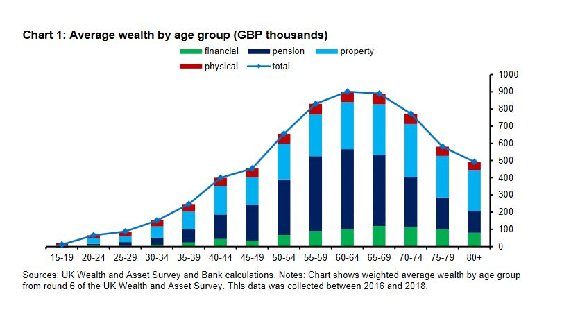 A chart showing average wealth by age group, to illustrate an argument in the article by Charles Gillams that we should look at who benefited from the furlough scheme.