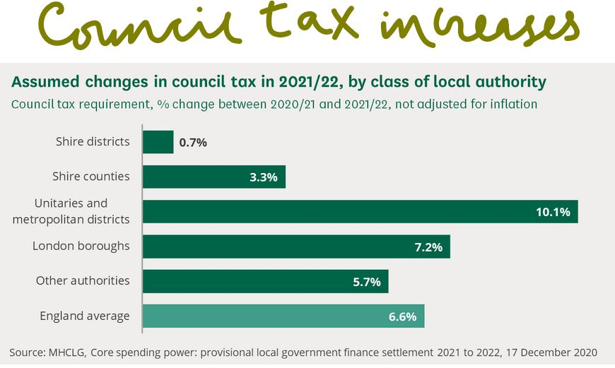 This is a clip from a published UK government source showing local tax increases anticipated in 2021-22