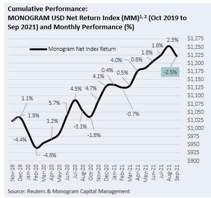 This is a graph which shows the returns made by the Monogram momentum model in September 2021