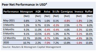 This is a table which shows how the monogram momentum model comparies its own performance